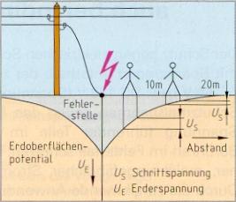 Spannungsverlauf nach bruch einer freileitung spannungstrichter